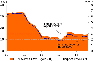 Figure 2: FX reserves have stabilized