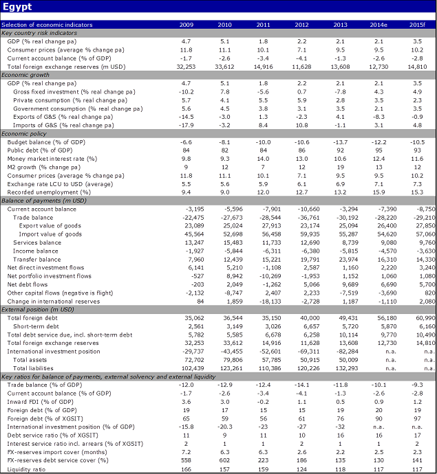 Economic indicators of Egypt