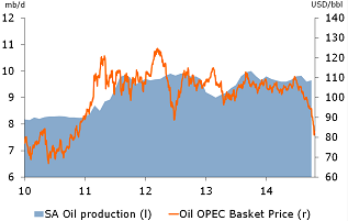 Figure 1: Oil prices fall to 4 year low