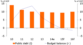 Figure 2: Budget surplus shrinks