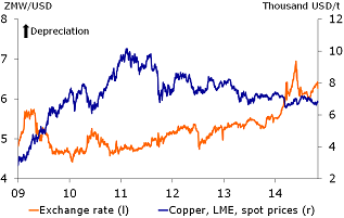 Figure 2: Copper prices and the Kwacha fall