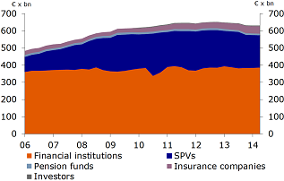 Volume of existing mortgages by institute