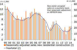 Figure 11: Strong rise in sales of new homes