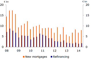 Figure 17: Mortgages issued 2008-2014