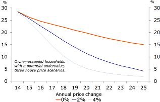 Figure 19: Fewer homeowners in negative equity thanks to price rises
