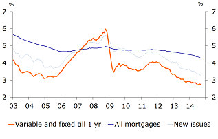 Figure 22: Average interest rate on outstanding mortgages very stable