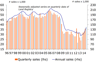 Figure 4: Property transfers on the rise