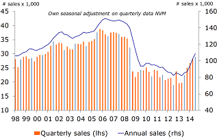 Figure 5: Further rise in sales contracts