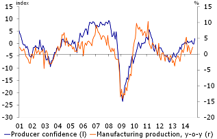 Figure 2: Marked increase in producer confidence