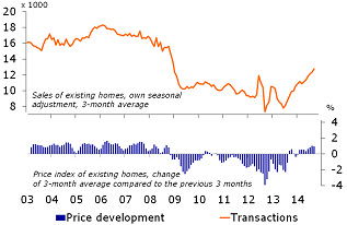Figure 3: Further recovery on the housing market