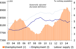 Figure 4: Employment on the rise