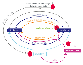 Figure 12: Ecological, financial and social sustainability