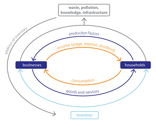Figure 8: Economic process: waste and inventory