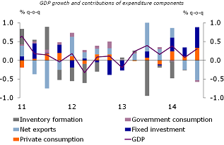 Figure 1: Quarterly Belgian GDP growth