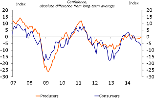 Figure 3: Producer confidence near long-term difference, while consumer confidence slips away