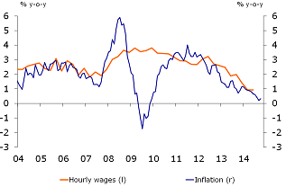 Figure 4: wage growth above inflation rate