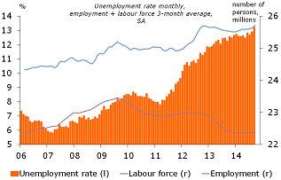 Figure 4: Unemployment at new record-high