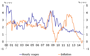 Figure 5: Historically low wage growth outpaces inflation