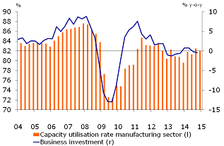 Figure 4: Capacity utilisation rate decreases again