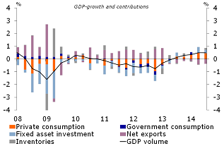 Figure 1: Breakdown of GDP growth q-o-q