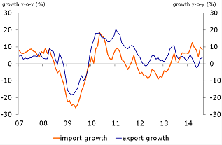 Figure 2: Import and export growth y-o-y (3mma, constant prices)