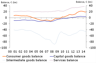 Figure 3: Goods and service balances in components (last four quarter, current prices)