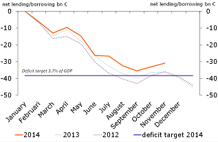Figure 4: Yearly pattern in central government net lending/borrowing