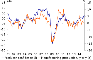 Figure 1: Further rise in producer confidence