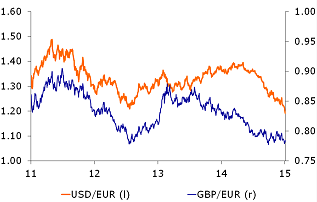 Figure 3: Euro loses ground