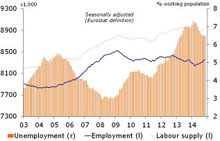 Figure 5: Labour force increases again