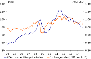 Figure 2: Commodity prices are decreasing