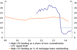 Figure 2: High LTV lending declined