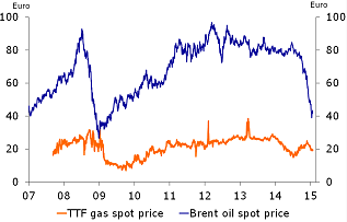 Figure 4: Sharp drop in oil prices