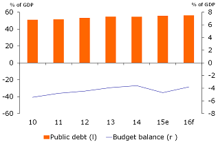 Figure 2: Budget deficit to widen this year