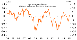 Figure 4: Consumer confidence slightly above the long-term average