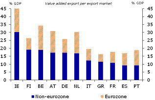 Figure 5: Belgium has important trading partners outside the eurozone (2009 values)