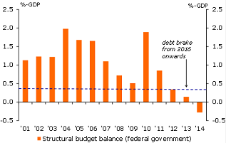 Figure 4: German government has fiscal room to boost the economy