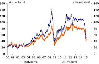 Figure 1: The collapse of the oil price
