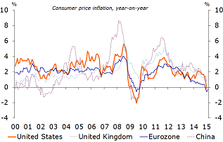 Figure 3: Lower oil price leads to lower inflation and deflation