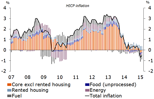 Figure 3: Sharp fall in inflation in past months