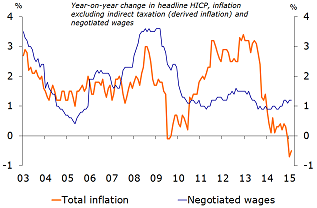 Figure 4: Real wages rise again