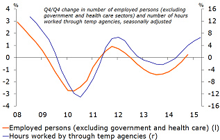 Figure 7: Increase in hours worked through temp agencies a good indicator of labour market recovery