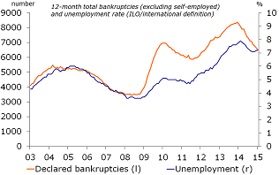 Figure 9: Bankruptcies and unemployment still too high