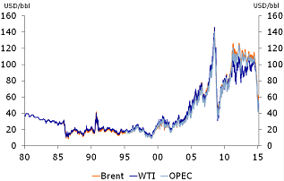 Figure 1: Fall in oil prices