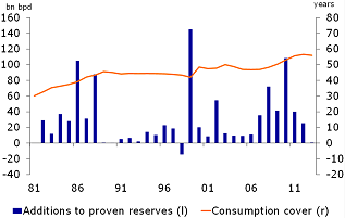 Figure 6: Development of proven reserves