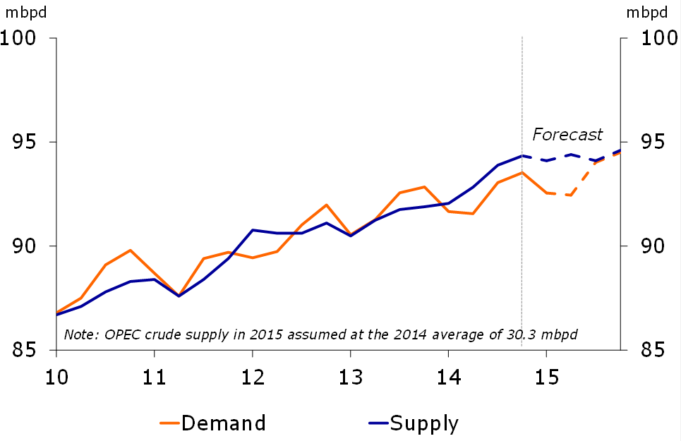 Behind the curtains of the oil price plunge - RaboResearch