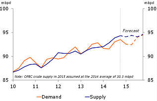 Figure 7: 2014 & 2015 in oil oversupply