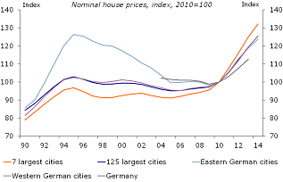 Figure 2: House prices on the rise