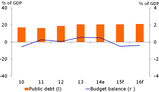 Figure 2: Budget balance to slide into small deficit