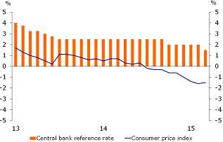 Figure 2: Protracted deflation
